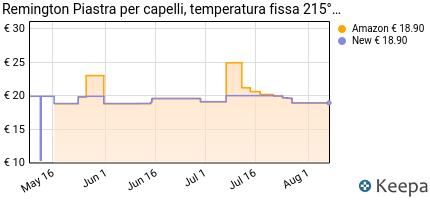 andamento prezzo remington-ceramic-215-s1450-piastra-compatta-in-c