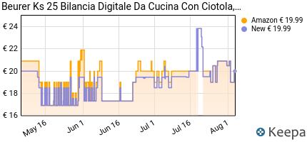 andamento prezzo beurer-ks-25-bilancia-da-cucina-digitale-1-2-litr