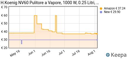 andamento prezzo h-koenig-nv60-pulitore-a-vapore-portatile-multius