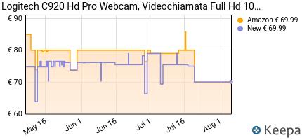 andamento prezzo logitech-c920-hd-pro-webcam-videochiamata-full-hd