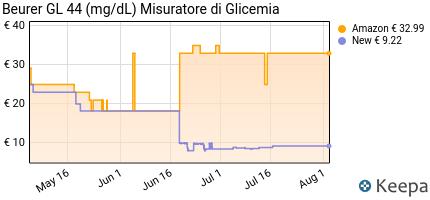 andamento prezzo beurer-gl44-mg-dl-