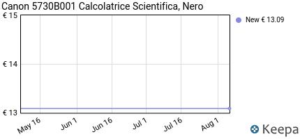 andamento prezzo canon-411967-calcolatrice-scientifica