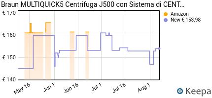 andamento prezzo braun-j500-multiquick-5-centrifuga