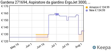 andamento prezzo GARDENA 271694, ASPIRATORE DA GIARDINO