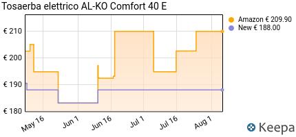 andamento prezzo AL-KO COMFORT 40 E TOSAERBA ELETTRICO 1400