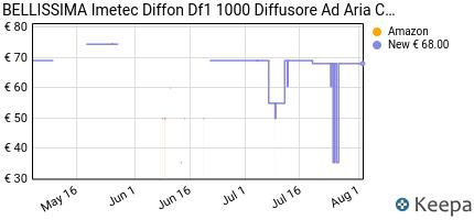 andamento prezzo imetec-bellissima-diffon-df1-1000-diffusore-ad-ari