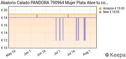 andamento prezzo pandora-790964-ciondolo-da-donna-argento-sterli