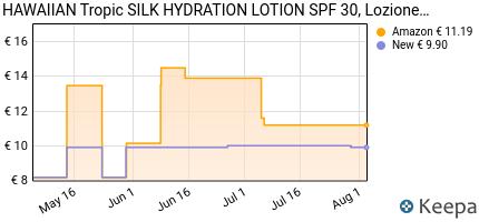 andamento prezzo hawaiian-tropic-silk-hydration-lotion-spf-30-lozi