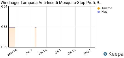 andamento prezzo windhager-lampada-anti-insetti-mosquito-stop-profi
