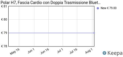 andamento prezzo polar-h7-fascia-cardio-con-doppia-trasmissione-bl