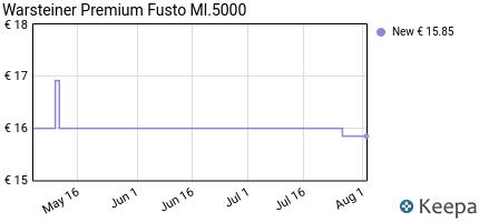 andamento prezzo warsteiner-premium-fusto-ml-5000