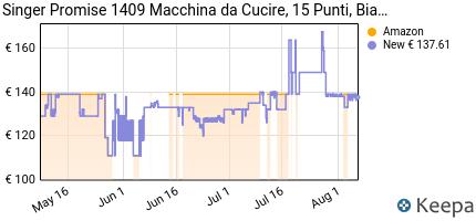 andamento prezzo singer-1409-promise-macchina-da-cucire-15-operazi