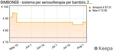 andamento prezzo AIR LIQUIDE 400150 BIMBONEB AEROSOL BIANCO