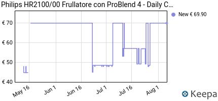 andamento prezzo philips-hr2100-00-frullatore-con-problend-4-dail
