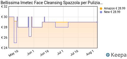 andamento prezzo imetec-bellissima-face-cleansing-spazzola-per-puli