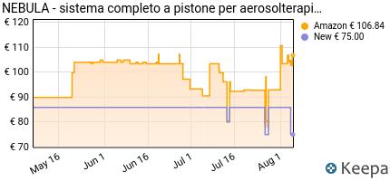 andamento prezzo air-liquide-healthcare-nebula-sistema-modulare-per