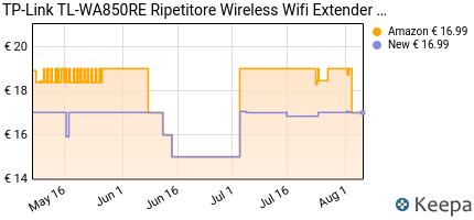 andamento prezzo tp-link-tl-wa850re-ripetitore-wireless-wifi-extend