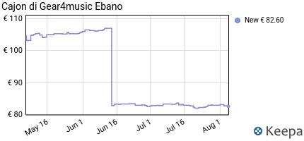 andamento prezzo cajon-di-gear4music-ebano
