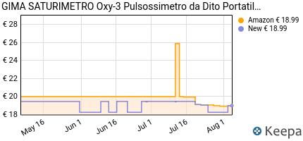 andamento prezzo SATURIMETRO OXY 3
