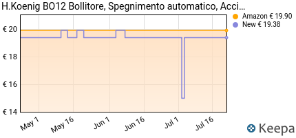 andamento prezzo h-koenig-bo12-bollitore-spegnimento-automatico-a