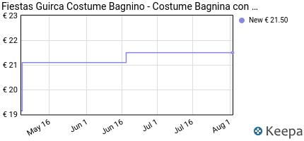andamento prezzo fiestas-guirca-costume-bagnino-bagnina-salvataggio
