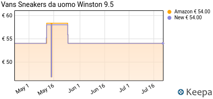 andamento prezzo vans-atwood-sneaker-uomo-nero-canvas-black-bla