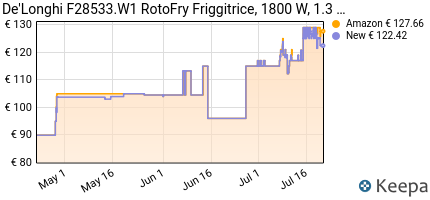 andamento prezzo DE'LONGHI FRIGGITRICE F28533.W1 ROTOFRY