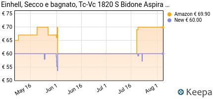 andamento prezzo einhell-2342167-aspiratore-di-solidi-e-liquidi-se