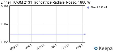 andamento prezzo einhell-tc-sm-2131-troncatrice-radiale-rosso-180