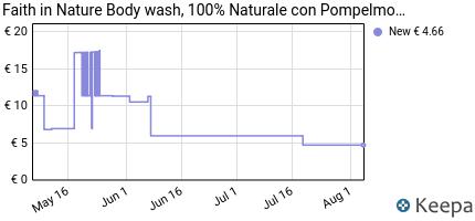 andamento prezzo faith-in-nature-gel-doccia-100-naturale-con-pomp