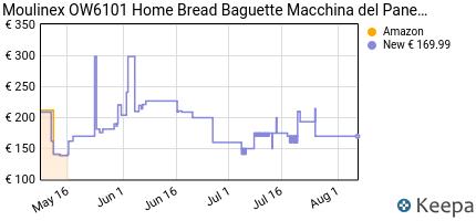 andamento prezzo moulinex-ow6101-home-bread-baguette-macchina-del-p