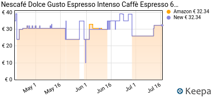 andamento prezzo nescafe-dolce-gusto-espresso-intenso-caffe-6-conf