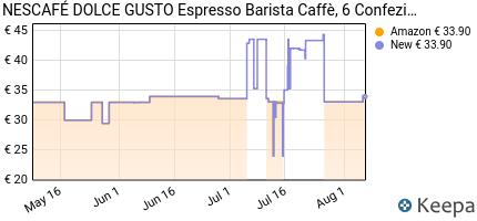andamento prezzo nescafe-dolce-gusto-barista-caffe-espresso-6-conf
