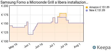 andamento prezzo samsung-forno-a-microonde-grill-combinato-da-800-w