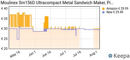 andamento prezzo moulinex-sm156d-ultracompact-metal-sandwich-maker-
