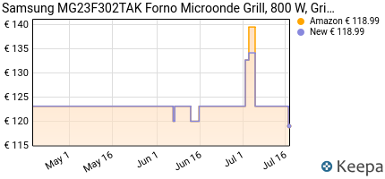 andamento prezzo SAMSUNG MG23F302TAK FORNO A MICROONDE, 800