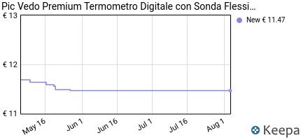 andamento prezzo pic-vedo-premium-termometro-digitale-con-sonda-fle