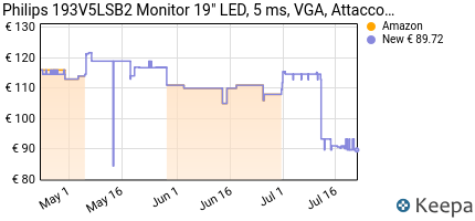 andamento prezzo philips-193v5lsb2-monitor-18-5-led-5-ms-vga-at