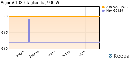 andamento prezzo VIGOR V-1033 E TAGLIAERBA 1000 W