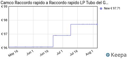 andamento prezzo camco-raccordo-rapido-a-raccordo-rapido-lp-tubo-de