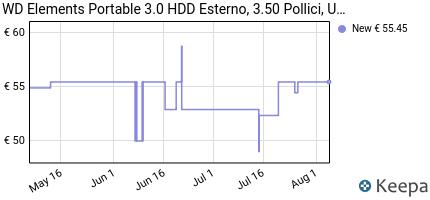 andamento prezzo wd-elements-portable-3-0-hdd-esterno-3-50-pollici