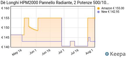 andamento prezzo de-longhi-hpm2000-pannello-radiante-2-potenze-500