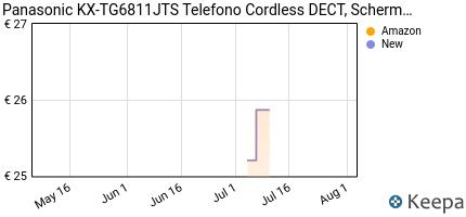 andamento prezzo panasonic-kx-tg6811jts-telefono-cordless-dect-sch