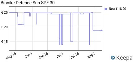 andamento prezzo bionike-defence-sun-latte-spray-protezione-alta-s