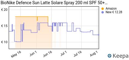 andamento prezzo bionike-defence-sun-latte-spray-50-protezione-mol