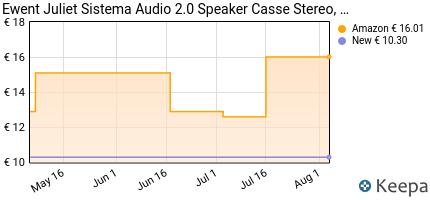 andamento prezzo ewent-sistema-audio-2-0-speaker-casse-stereo-alim