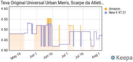 andamento prezzo teva-original-universal-urban-men-s-scarpe-da-atl