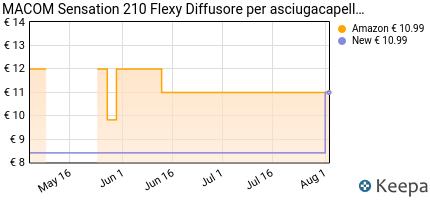 andamento prezzo macom-sensation-210-flexy-diffusore-capelli-da-via