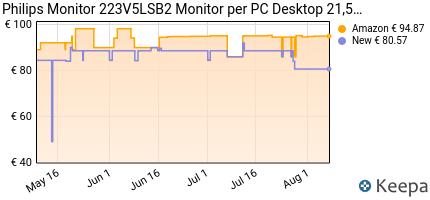 andamento prezzo philips-monitor-223v5lsb2-monitor-per-pc-desktop-2