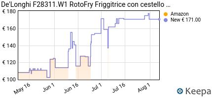 andamento prezzo de-longhi-f28311-w1-friggitrice-1800-w-1-2-litri